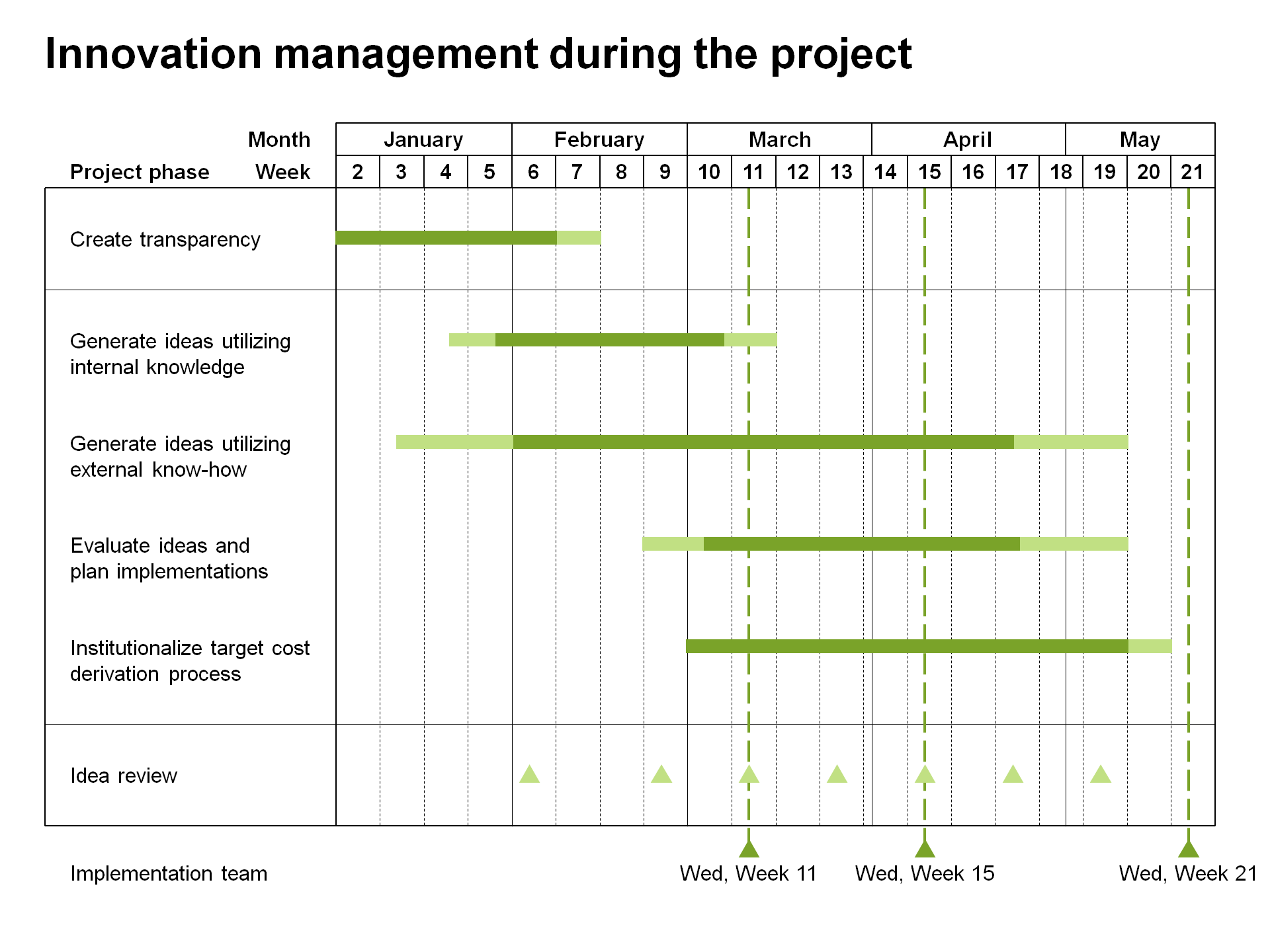 Diagramme de Gantt d'un plan de projet optimisé par think-cell
