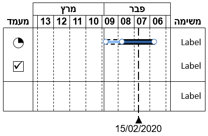 Gantt chart in Hebrew going from right to left