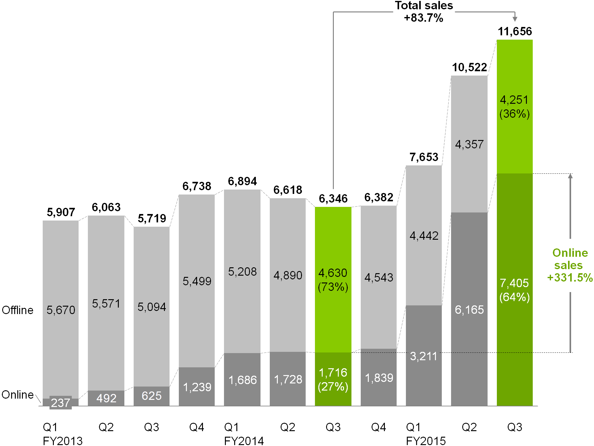 Sales revenue bar chart with arrows and labels
