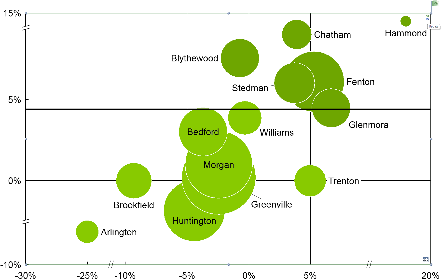 Bubble chart linked to data