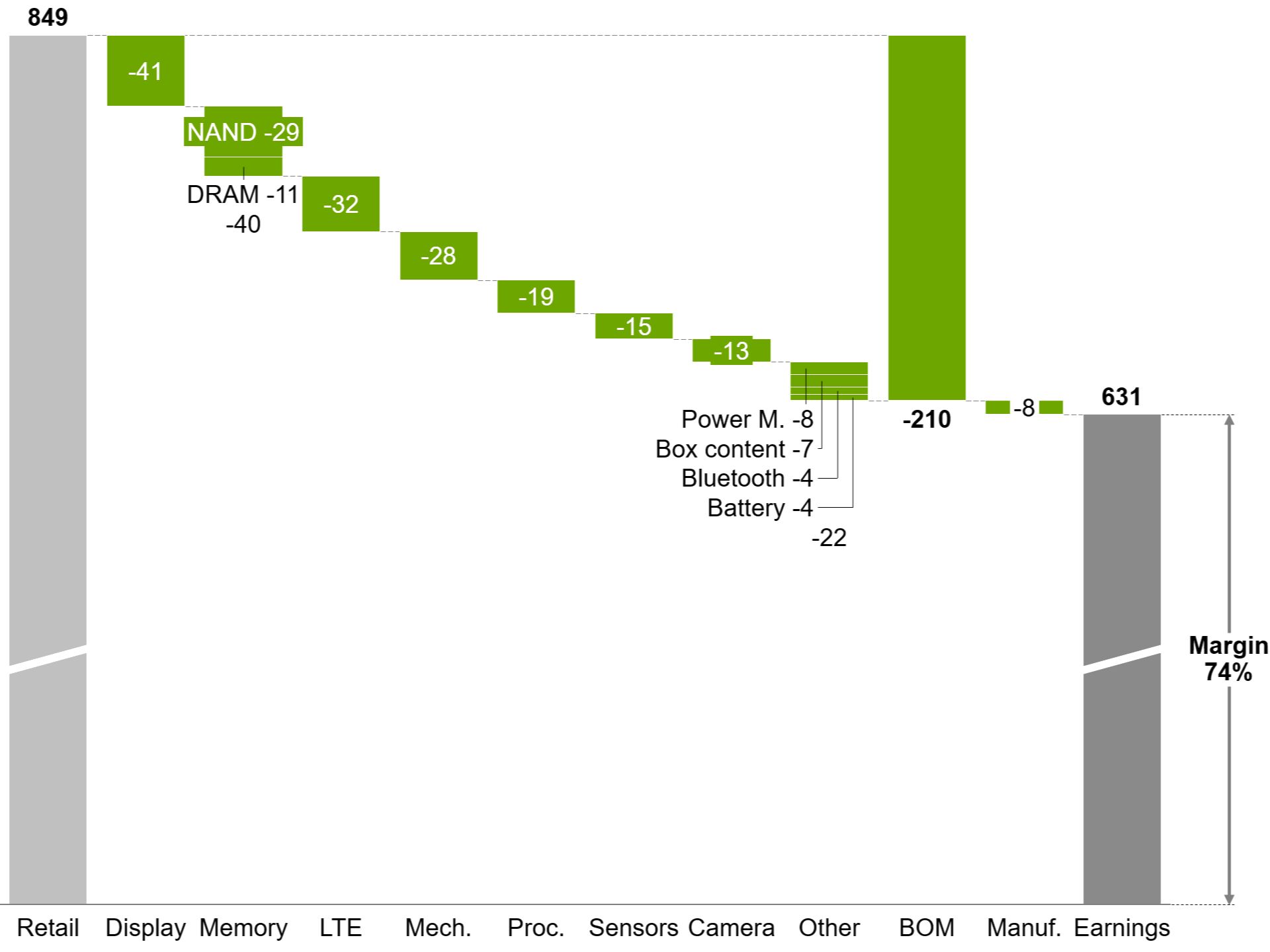 Earnings and margin Waterfall chart