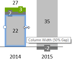 How to create column charts, line charts and area charts in