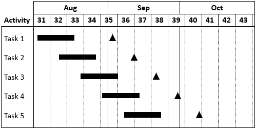 How to create a gantt chart in powerpoint think cell gantt chart with all timeline items linked to the datasheet ccuart Choice Image