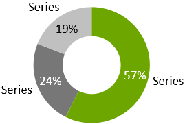 How to create pie charts and doughnut charts in PowerPoint